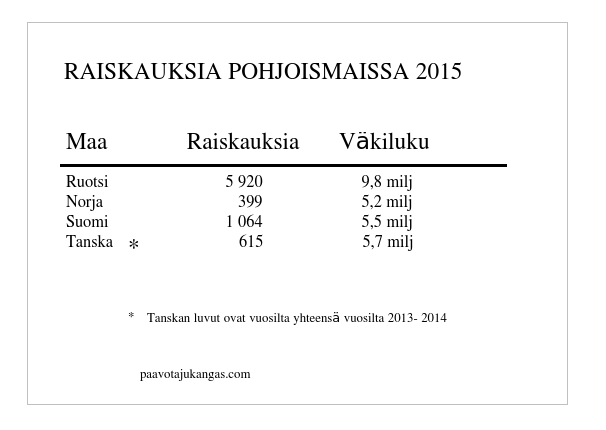 tilasto