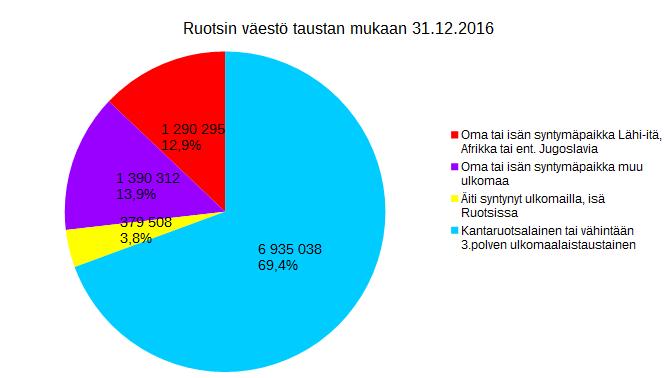 ruotsinvaesto2016
